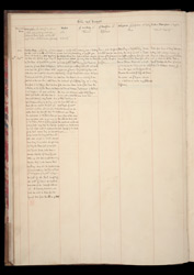 Journals of the master/ Plan of Carlisle Bay f.4v